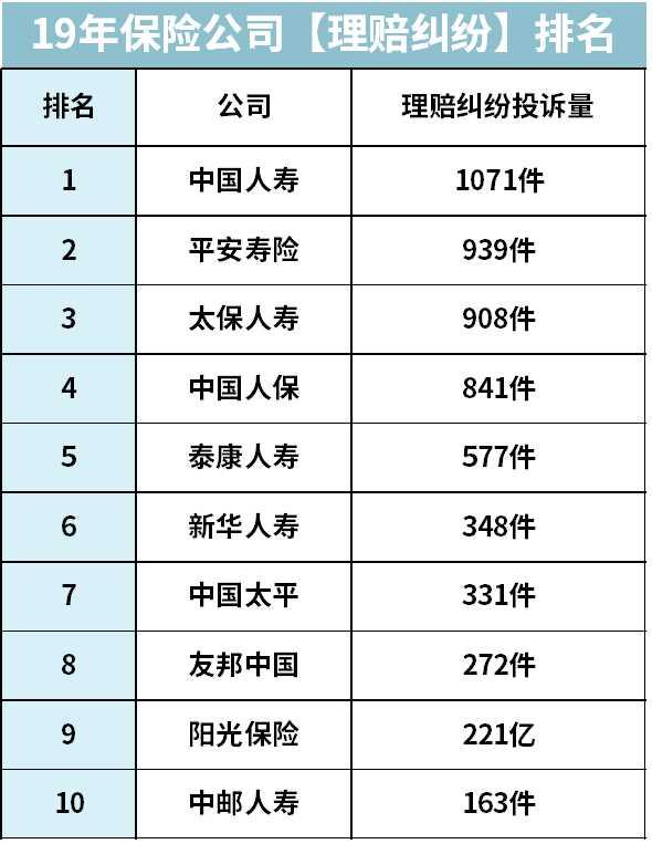 转发 微博 Qzone 微信 前十大保险公司,哪家产品最值得买? 第6张