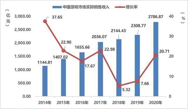 网游防沉迷:一场延续15年的未竟之战