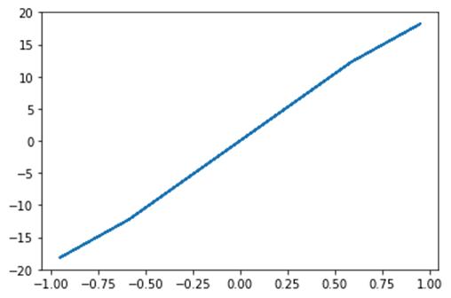 DAY5-step8 Python SciPy教程:通过示例学习