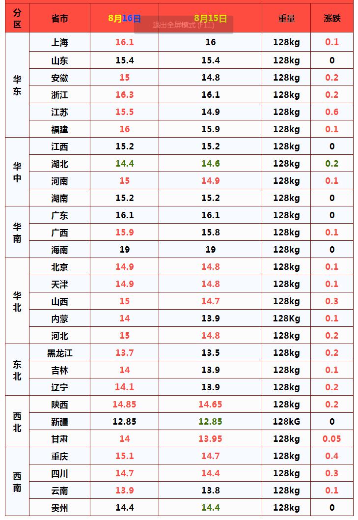 今日豬價行情(16日豬價漲勢反撲,屠企又要收割暴利?)