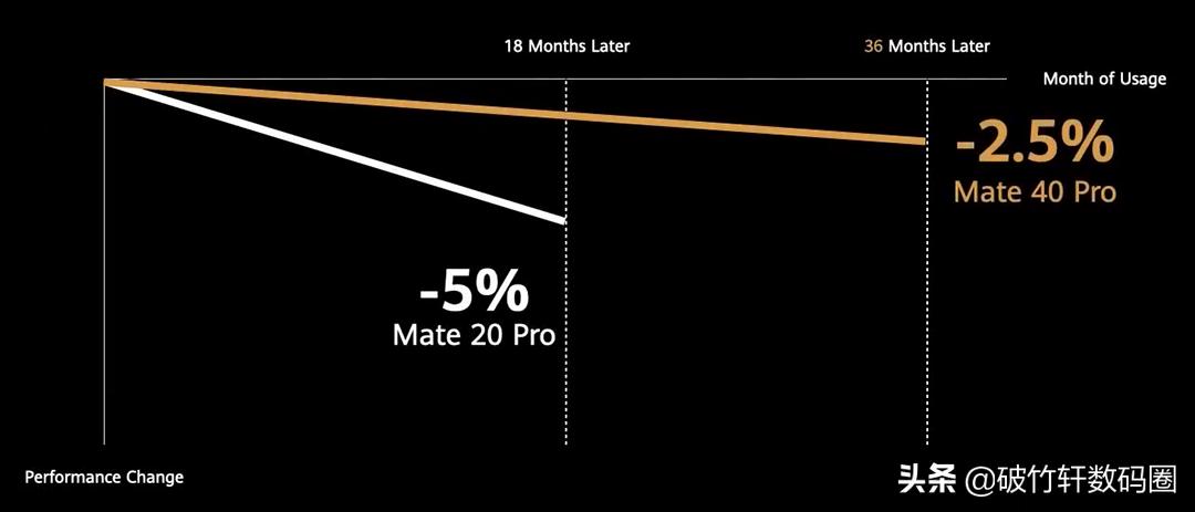 用了三年的安卓机到底会不会卡?3个注意点全做到手机流畅度提升