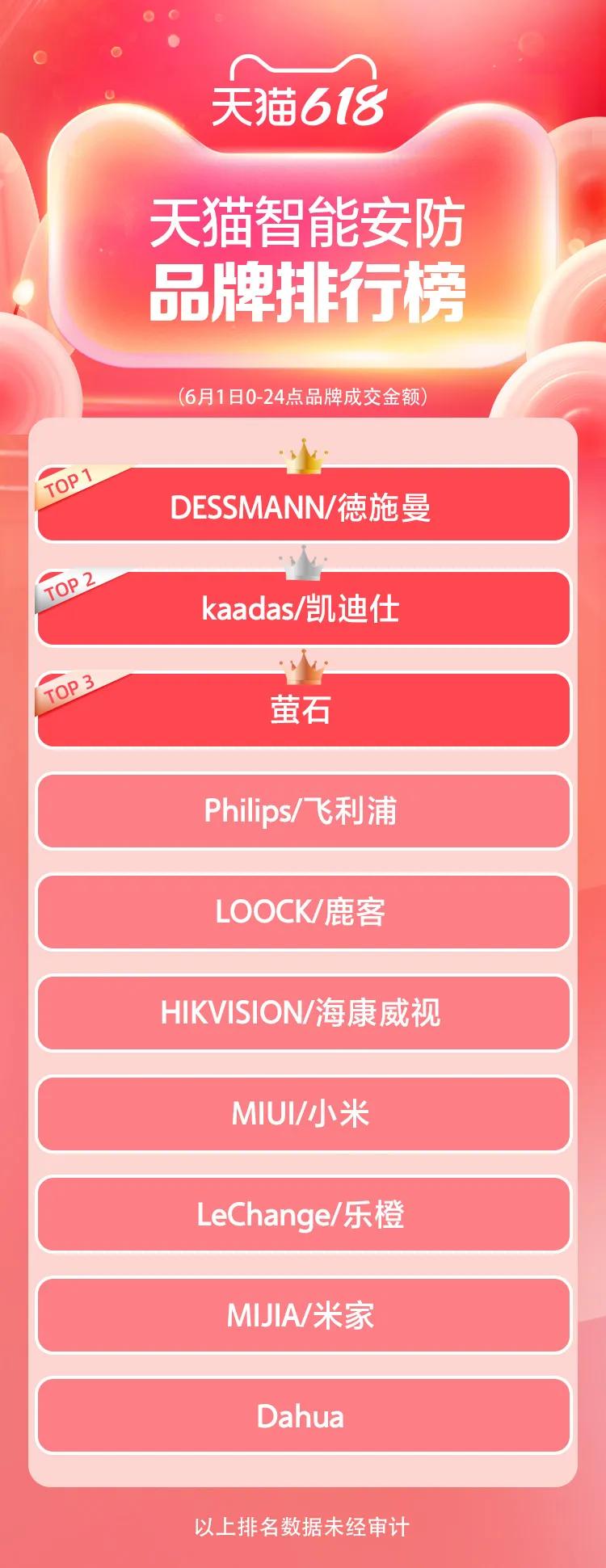 天猫618开局品牌排行榜!谁在领跑?