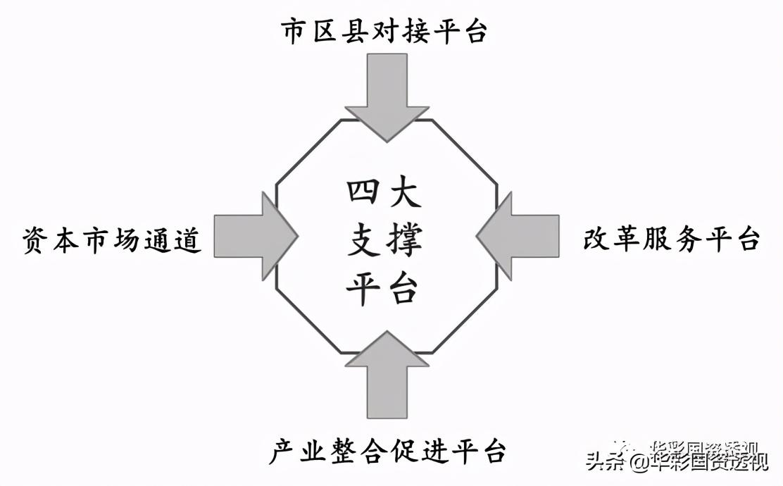 国资国企改革,如何做好结构性调整和战略性重组