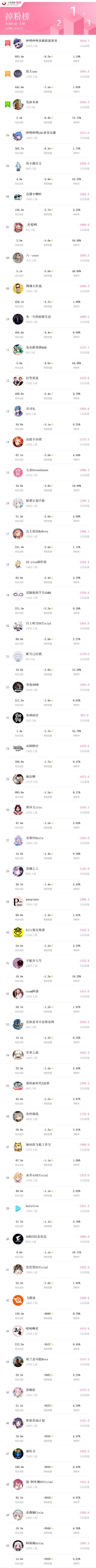 b站百大up主名单-2020 B站UP主掉粉排行月榜榜单