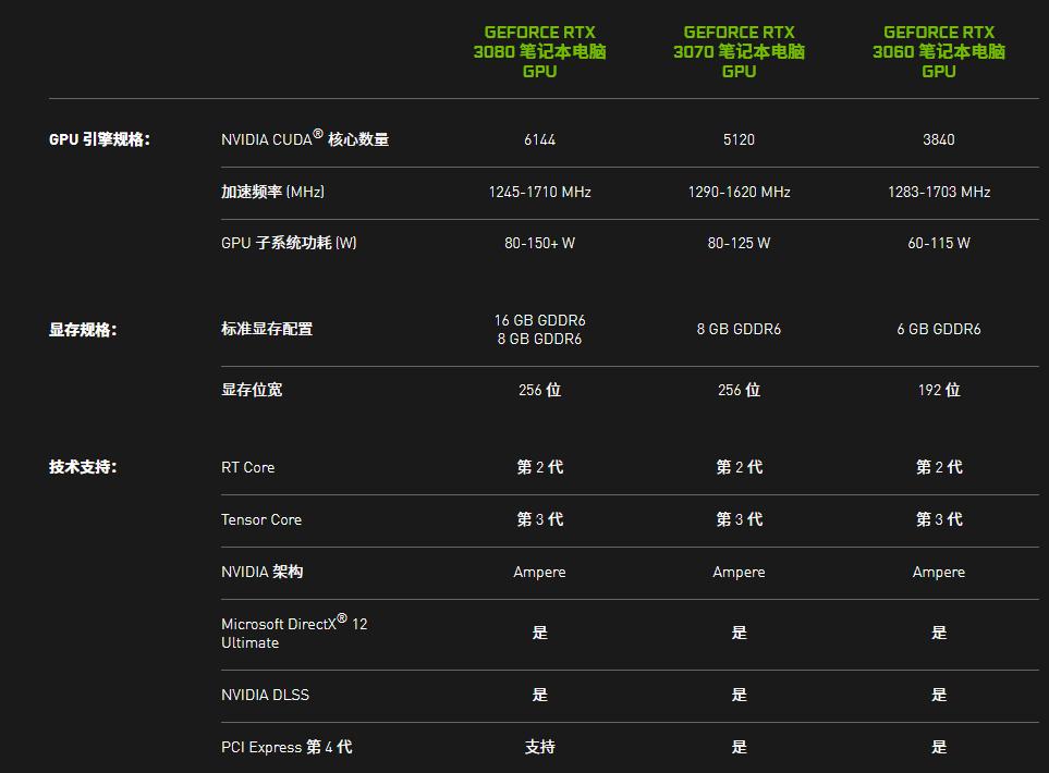 RTX3070光追显卡+4K OLED屏幕,战神S9-CA7NS:稳了