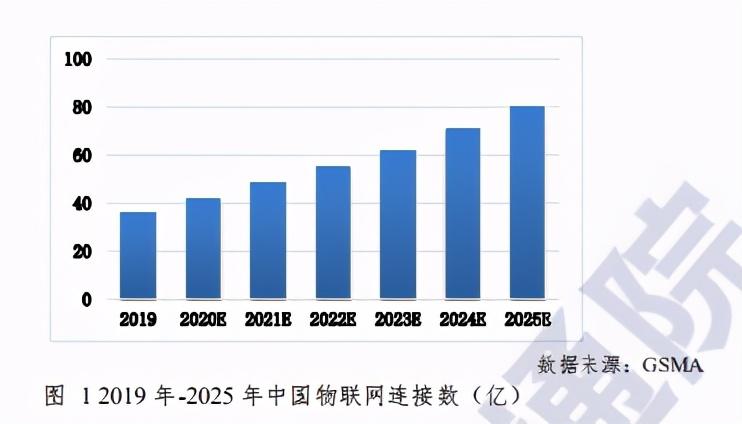 中国信通院物联网白皮书(2020年)