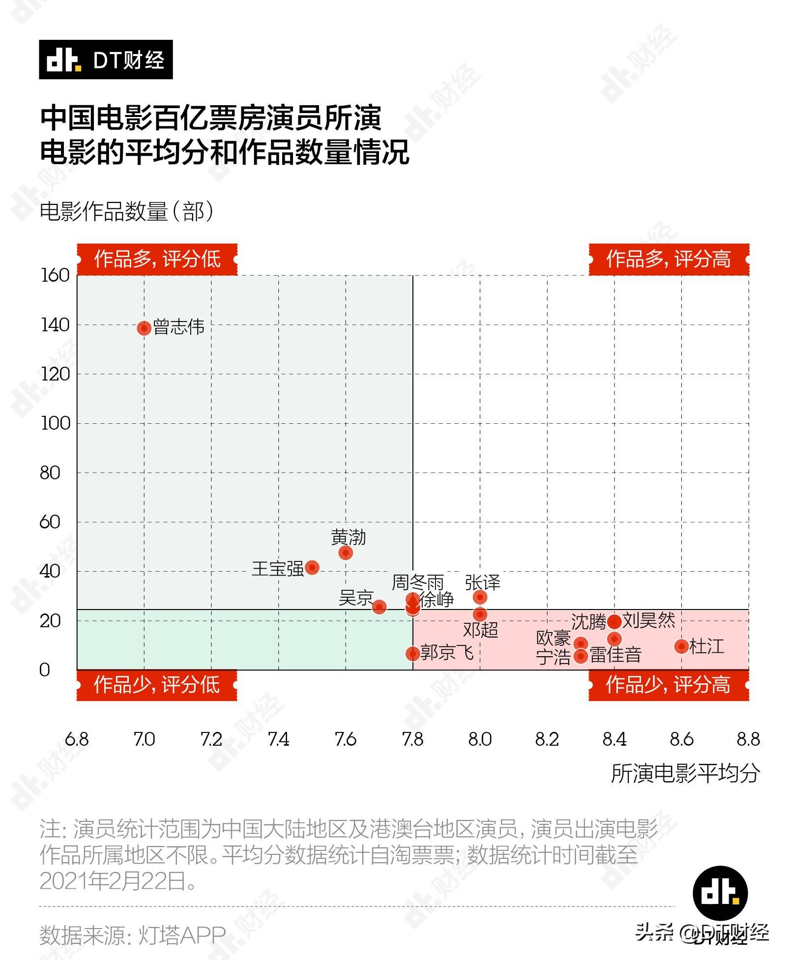 中国百亿票房演员榜:沈腾第1黄渤第2,前10谁最出乎你的意料