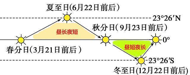 地球自转、晨昏线、昼长、夜长――2020年上海卷地理第3题
