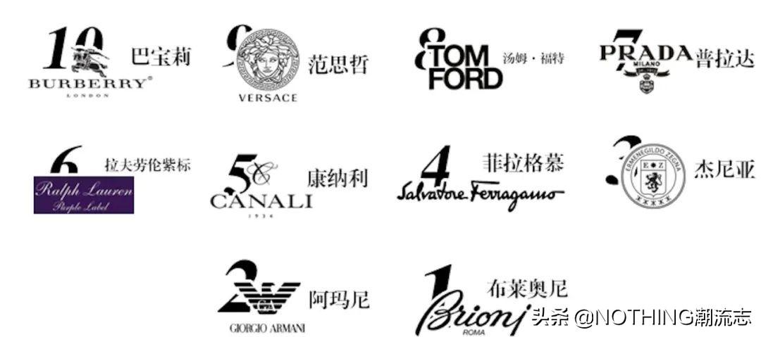 世界十大男装品牌排行TOP10