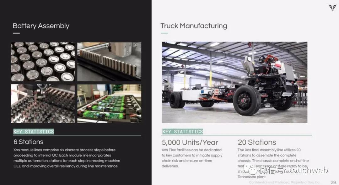 电动汽车制造商Xos拟上市:估值20亿美元 路演PPT曝光