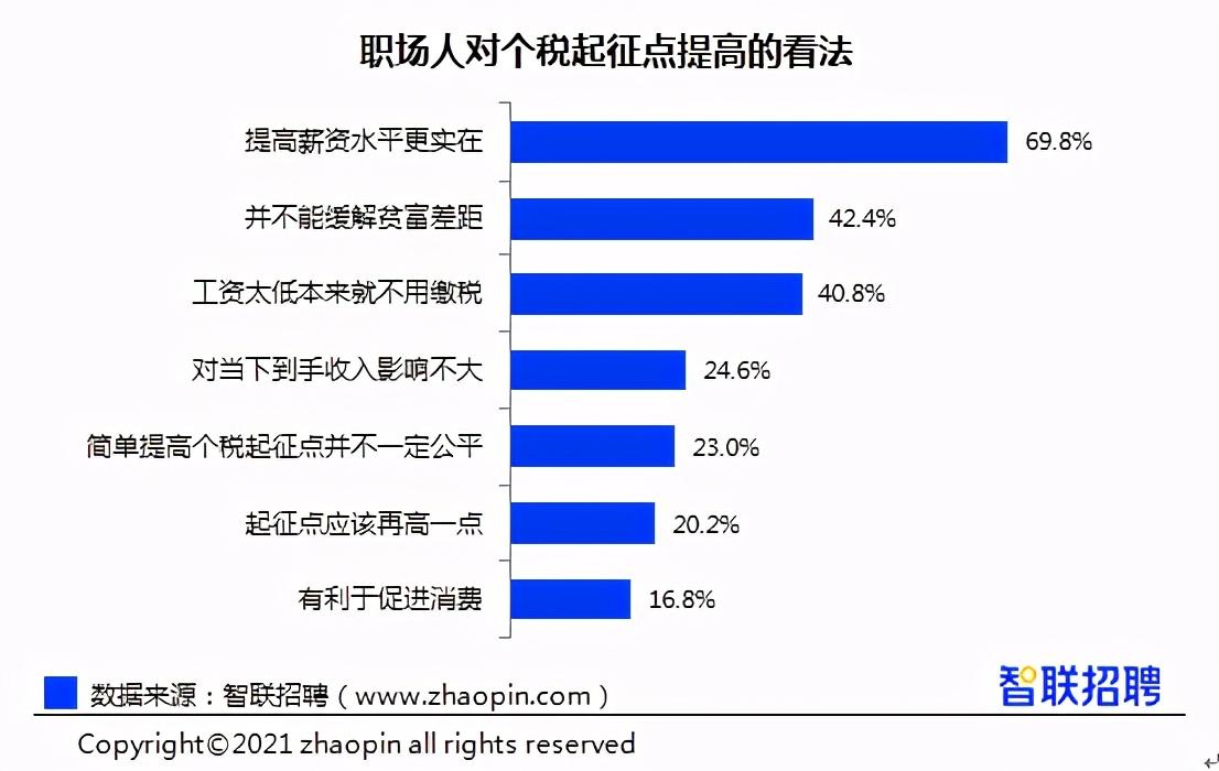 西安平均招聘薪酬7985元/月排全国第27位,职场歧视现象接近8成