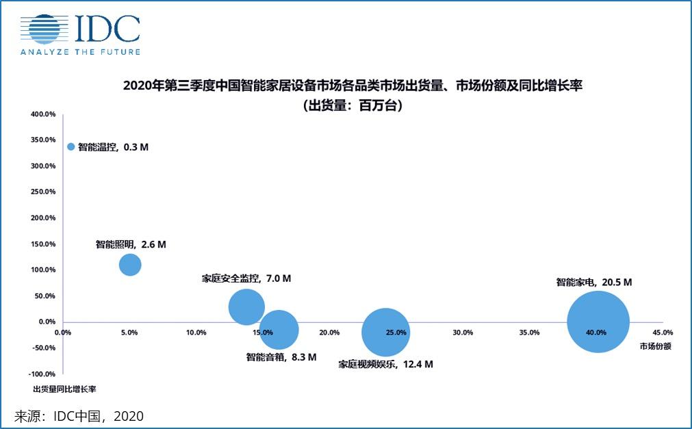 海尔小米华为领衔,聚焦最值得关注的十大智能家居公司