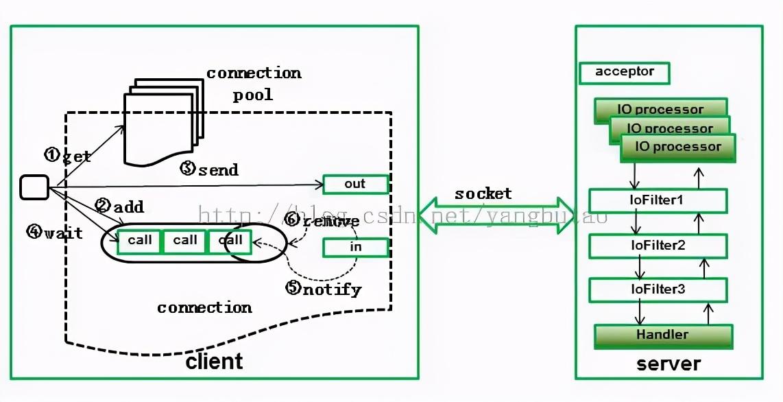 构建高并发高可用的电商平台架构实践