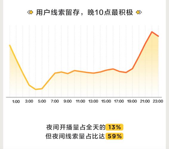 懂车帝发布直播报告:晚9点用户最活跃,夜间成卖车增量场