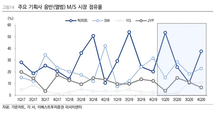 BTSl领跑上半年K-POP市场,韩国娱乐圈进入春秋战国时代