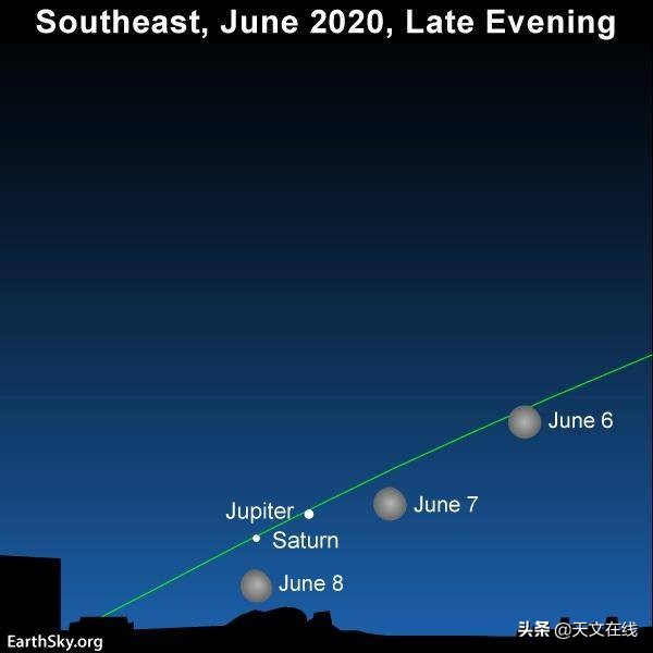 二十年一遇——木星土星壮观相合,2020年你一定不要错过