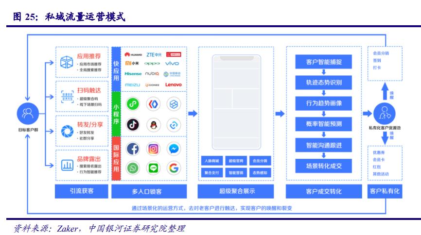 传媒互联网行业2021年度策略:新模式、新业态、新消费