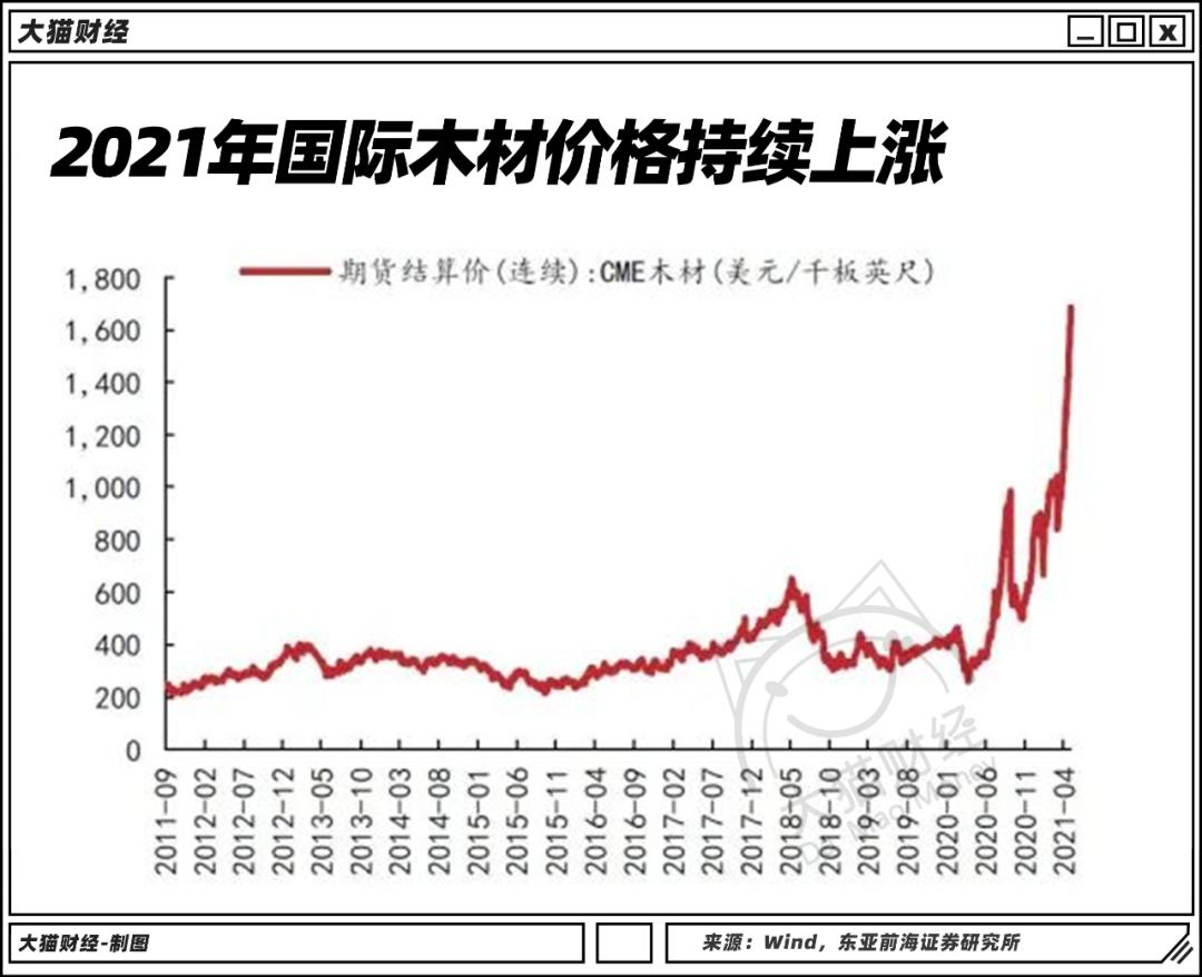 全球什么东西都在涨价!价格翻倍,铜、铁、木材和房价齐飞