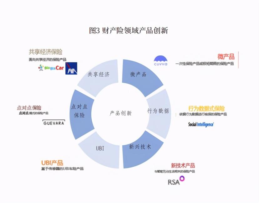 保险行业数字化转型研究报告