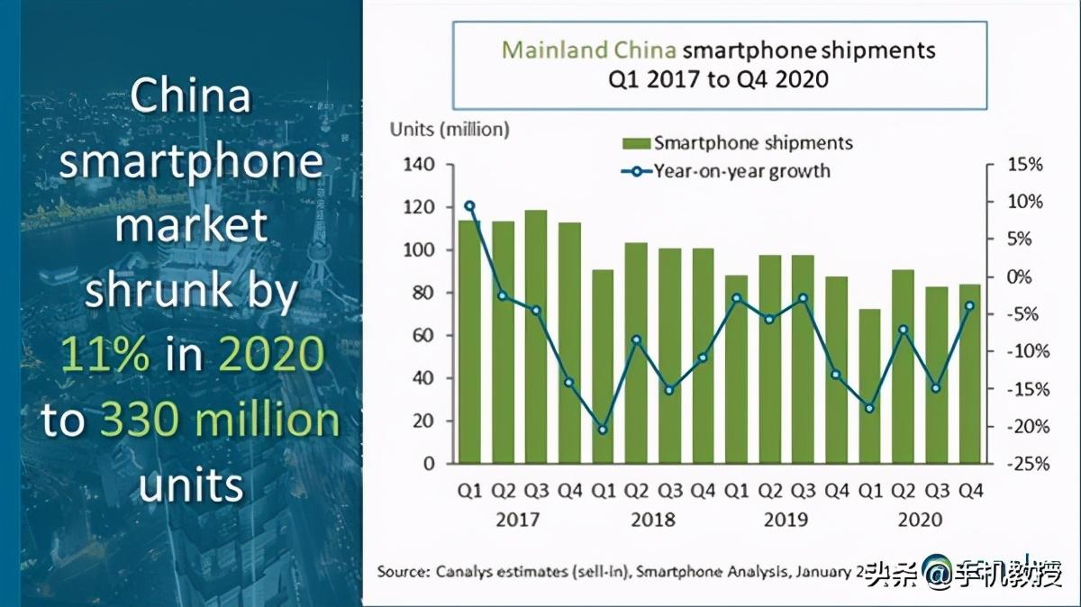 苹果登顶,华为却跌出前五名,手机市场的变动为何如此强烈?