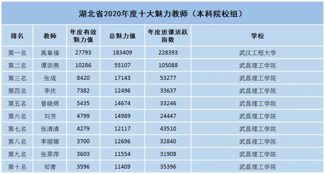 """武汉一高校9名教师获评""""湖北省2020年度十大魅力教师"""""""