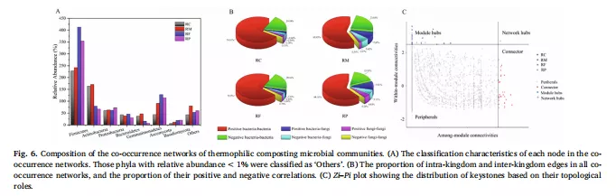 欧易微生物多样性测序助力客户登陆环境科学TOP期刊