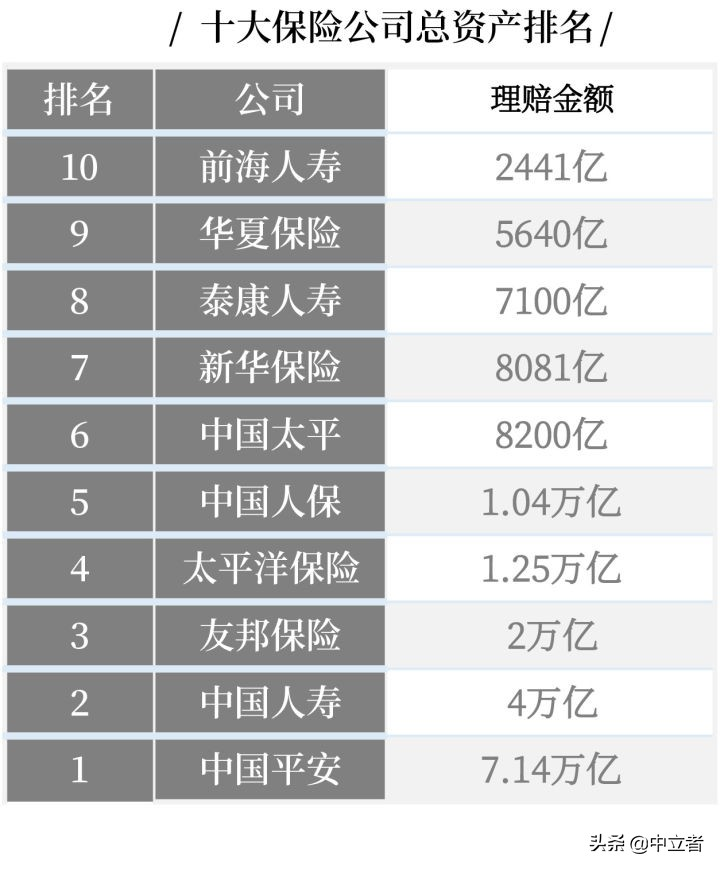 最全丨中国十大保险公司不同类别的排名 第6张