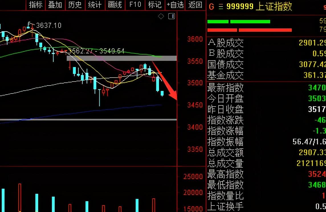 如今的股票奈何样了,总是跌跌不断?此时散户该不应进场?