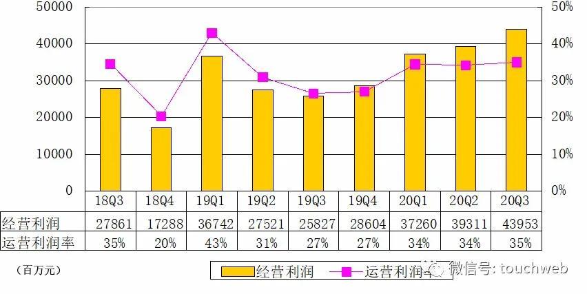腾讯Q3季报图解:游戏营收414亿 同比增45%