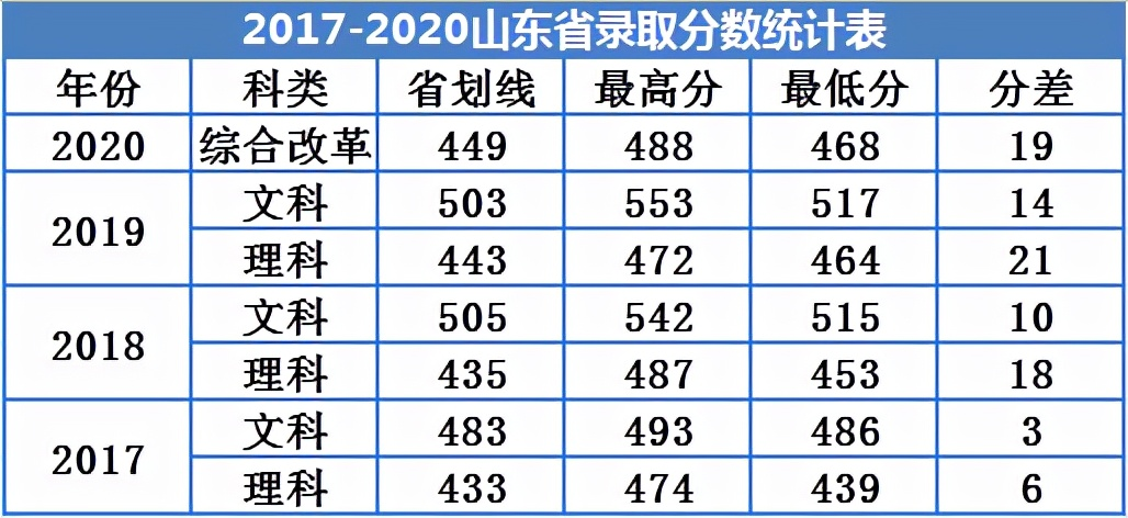 广州南方学院怎么样?多少分可以上?哪些专业值得报考?
