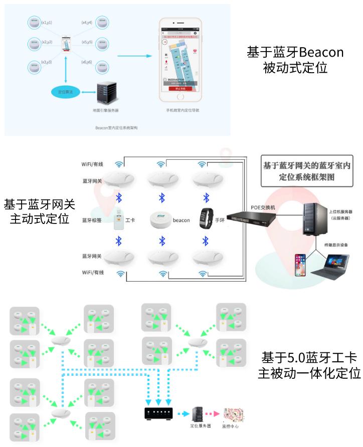 目前室内定位技术应用在哪些领域?_SKYLAB 室内定位方案