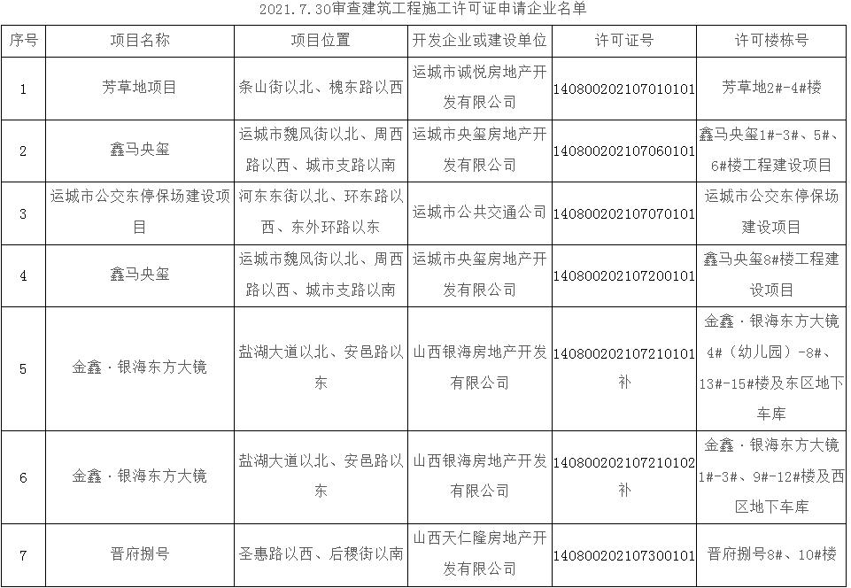 关于7.30已取得《建筑工程施工许可证》项目公告