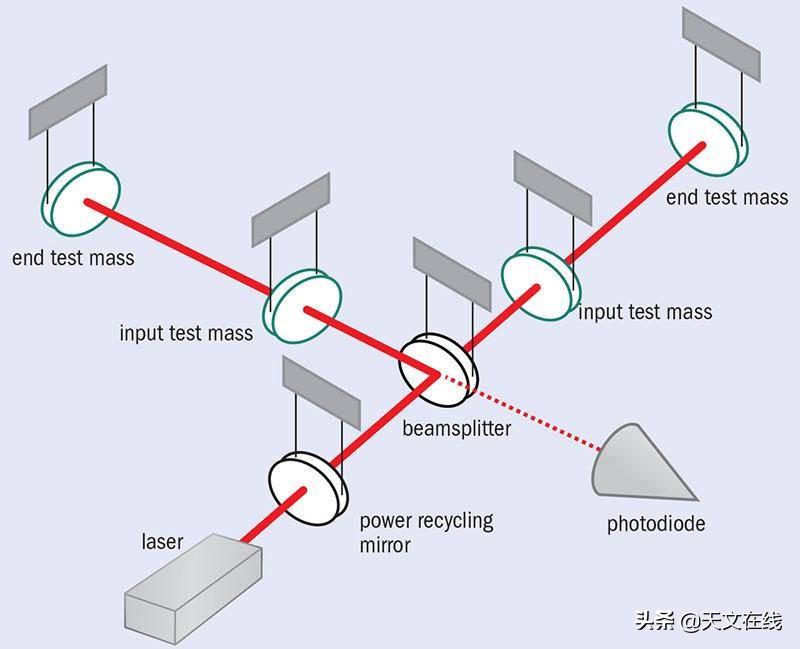 看不见摸不着的引力波,LIGO如何捕捉?