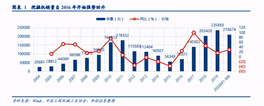 一年股价翻两倍,三一重工背后有哪些成长逻辑?