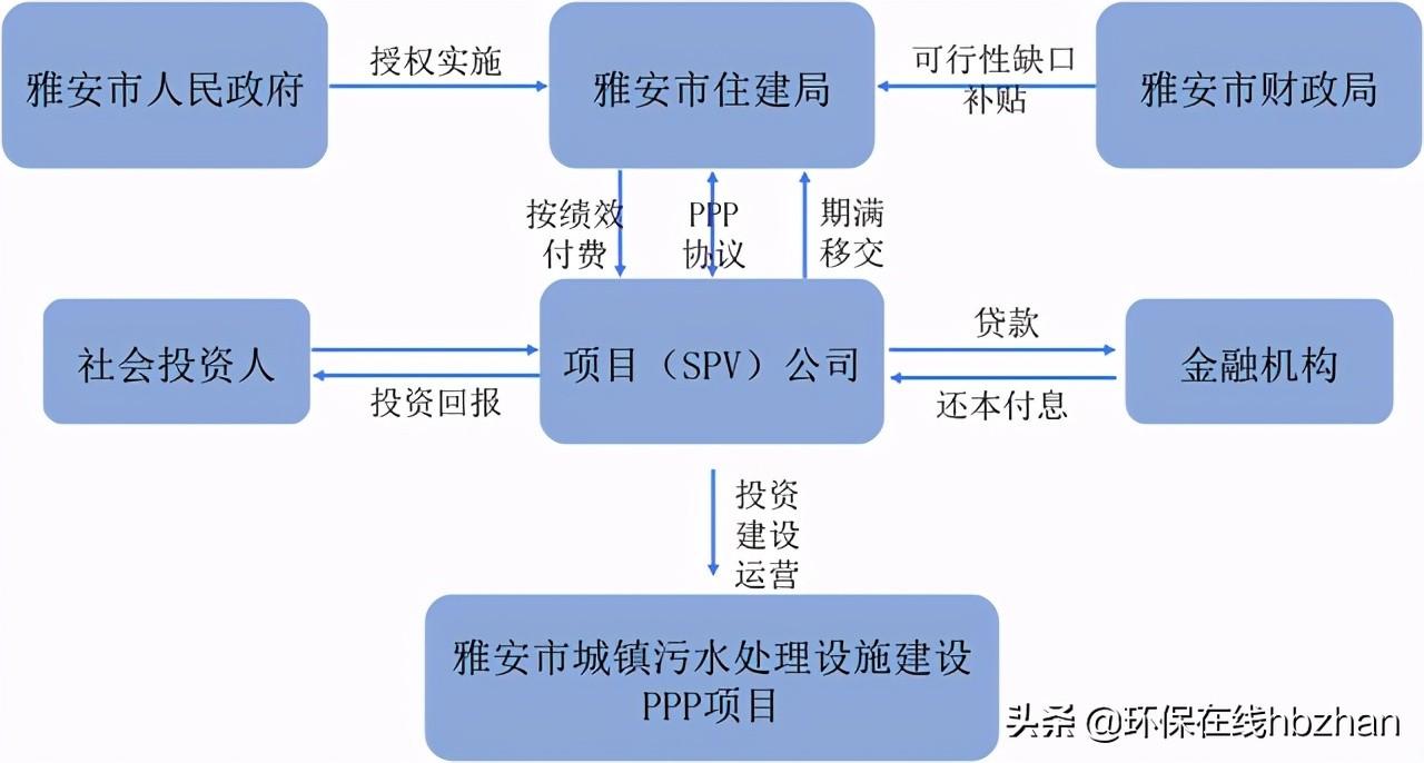绿色PPP项目典型案例展示体例