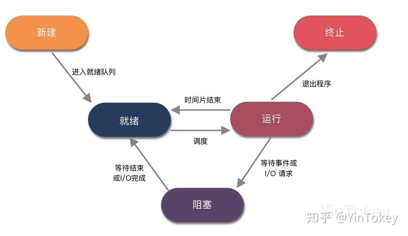 一文详解操作系统进程管理
