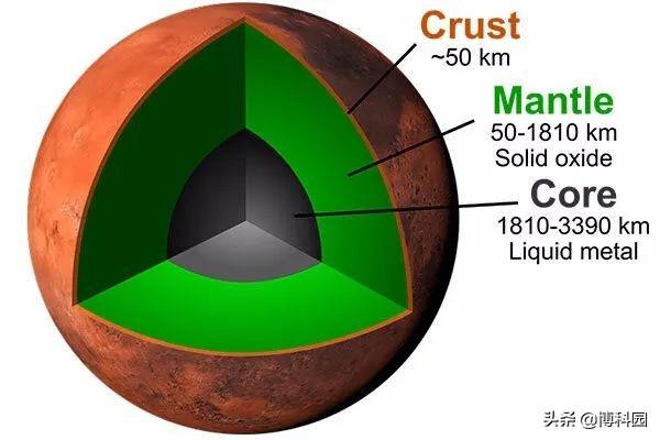 火星地震将证明:火星地核只有六分之一,而地球则高达三分之一