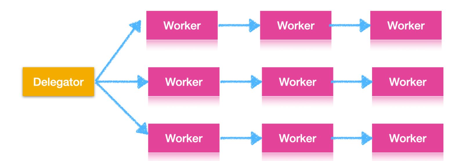 一文详解 Java 并发模型