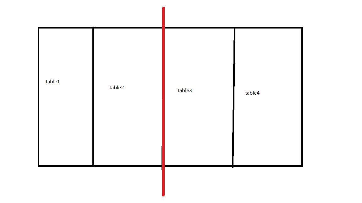 mysql垂直分库,水平分库,垂直分表,水平分表
