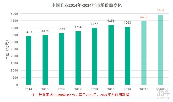 70年沉浮,市场规模突破4千亿,低温奶契机下中国乳业生机再现