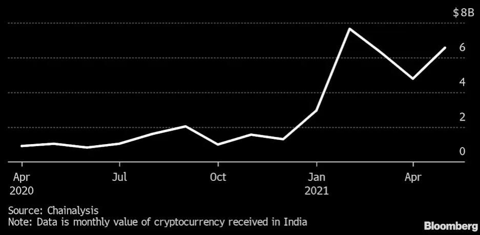印度加密货币投资在一年内猛增 19,900%
