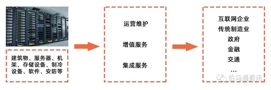 云计算和边缘计算驱动IDC发展