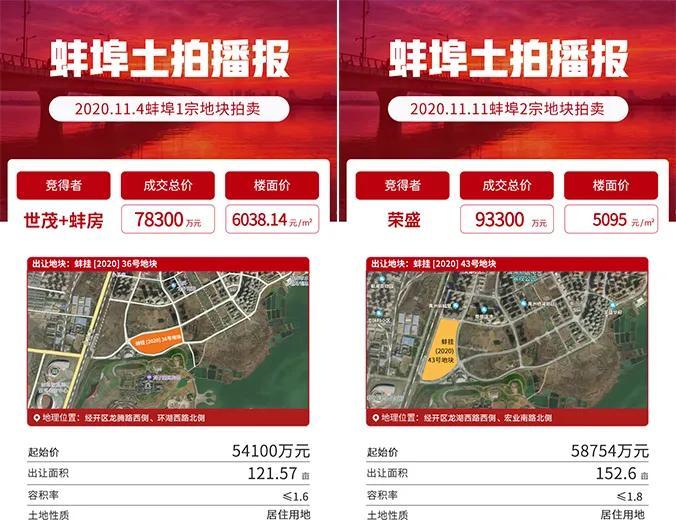 涨声不断!蚌埠新房已连涨11个月,开发商宣布取消所有优惠!