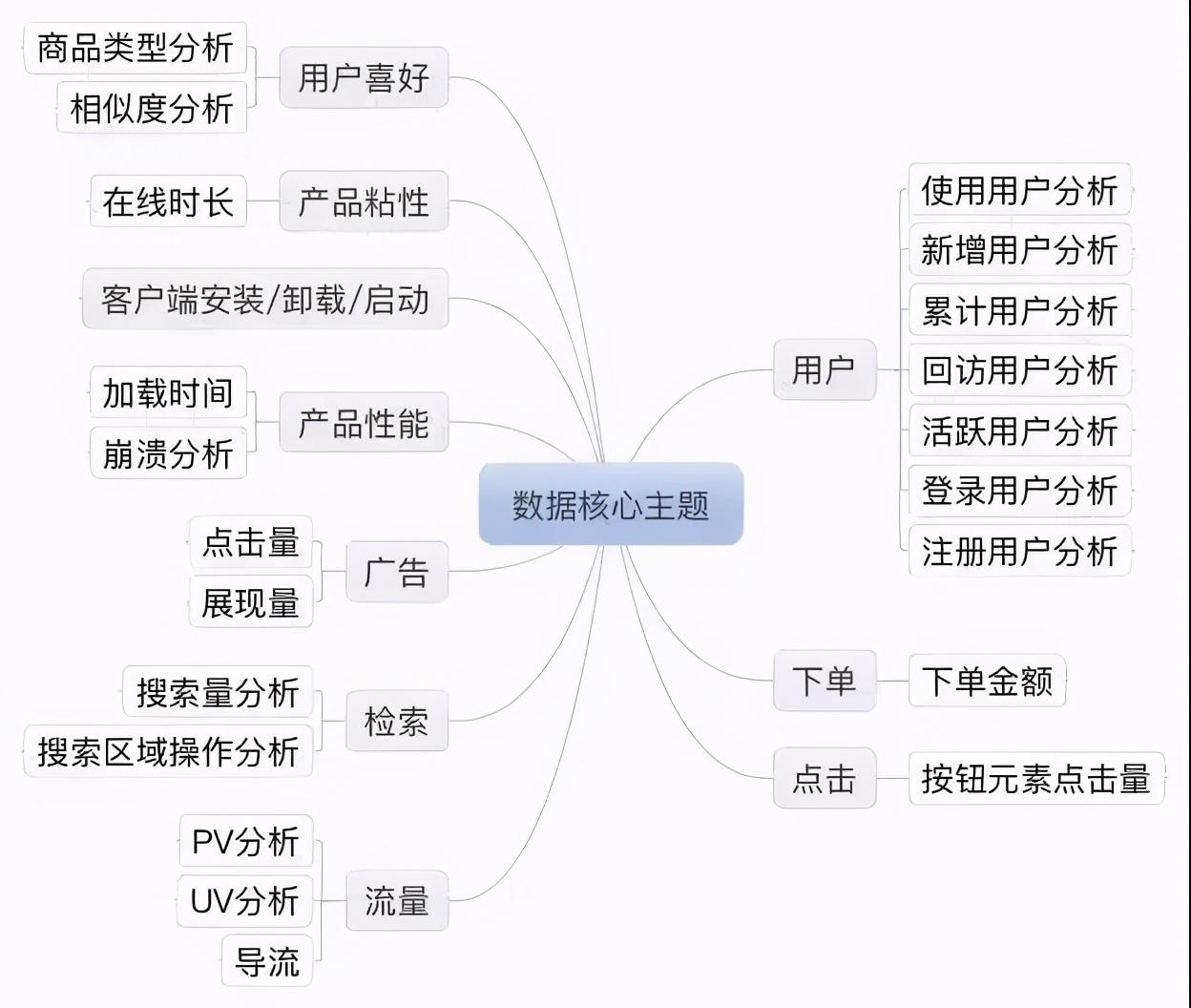 10张数据分析知识脑图,包含学习步骤和工具合集,建议收藏