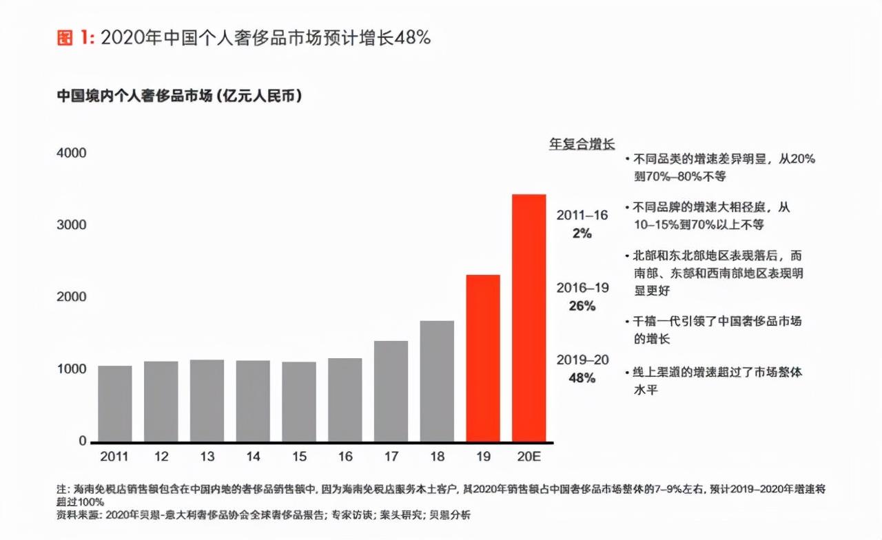 奢侈品大变局:百万腕表网上买,用数字化押宝中国