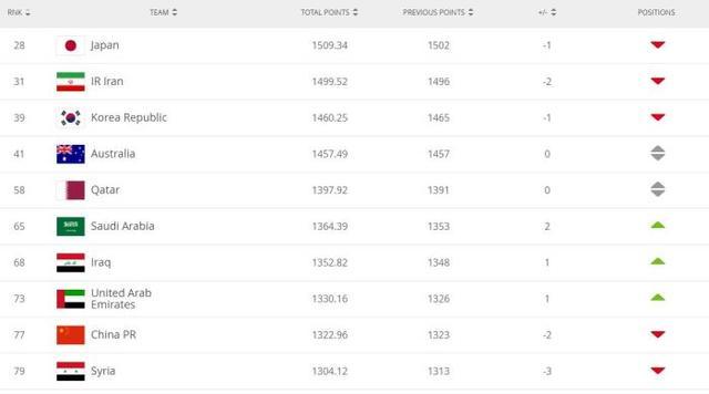 还有下降空间!国际足联更新世界排名,国足下降2名位列第77