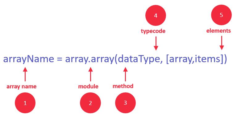 DAY2-step6 Python数组:创建,添加,插入,修改,弹出,反转,遍历
