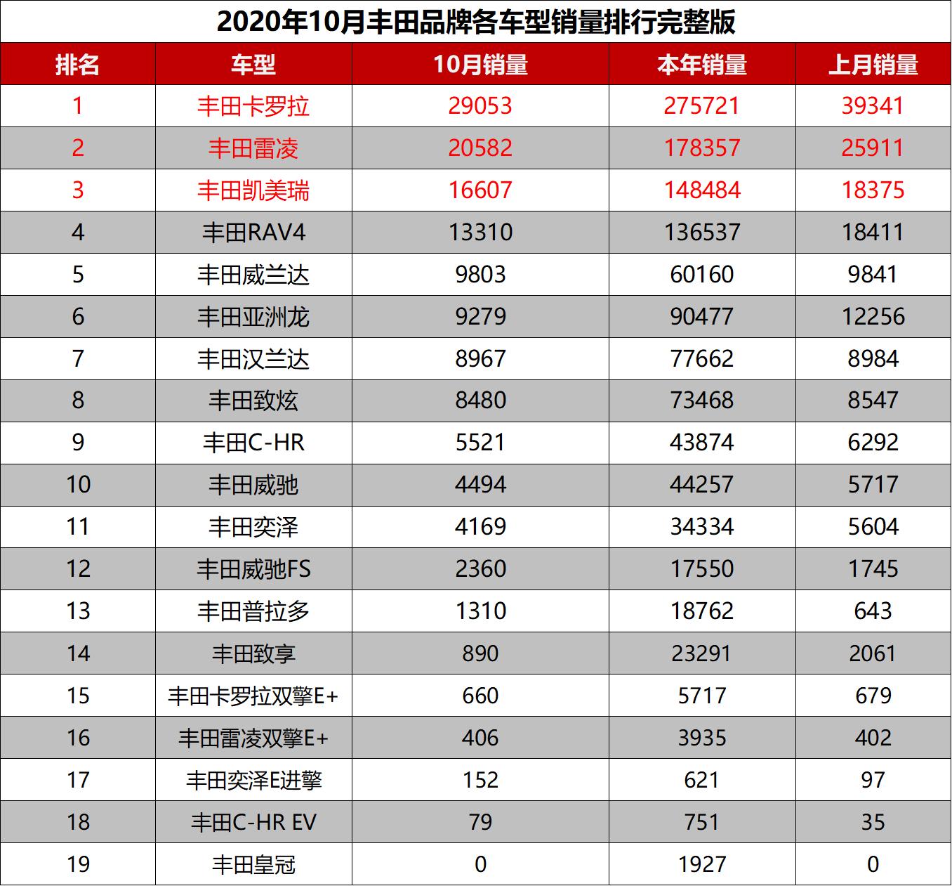 2020年10月丰田品牌各车型销量排行完整版卡罗拉排行第一