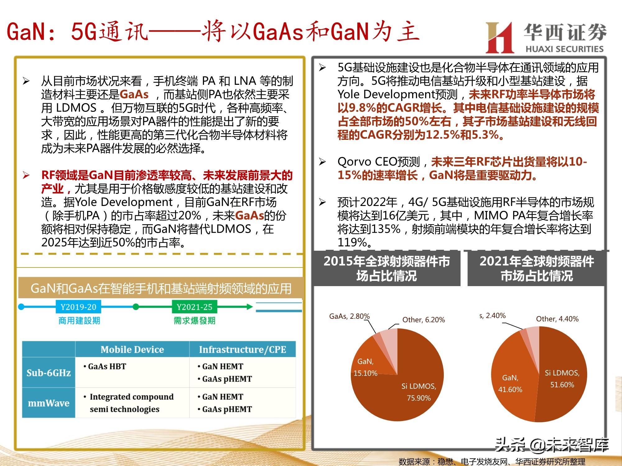 半导体行业107页深度报告:功率半导体与化合物半导体