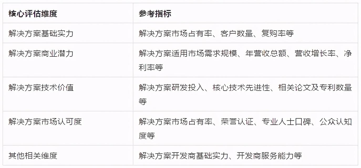 智在实业,慧及平常—AI中国机器之心2020年度榜单启动申报